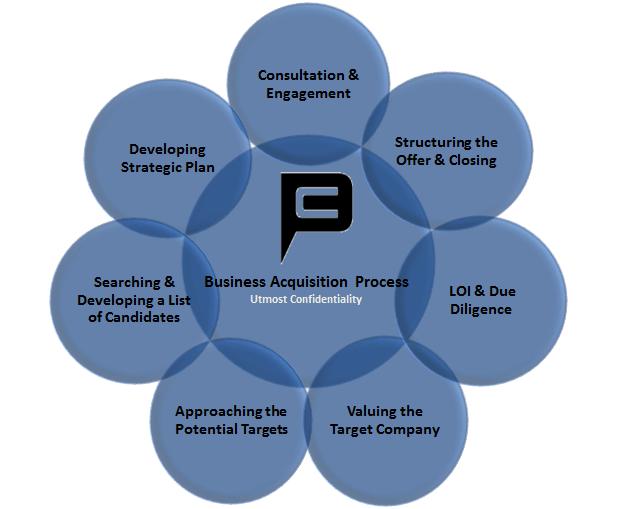 BUSINESS ACQUISITION PROCESS